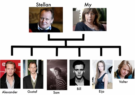 Family tree of Stellan Skarsgard.
