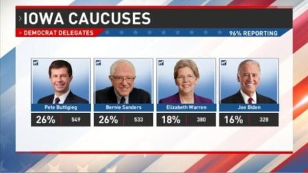 96% of Iowa precincts reporting showed Pete Buttigieg leading the poll with Bernie Sanders coming close right behind him.