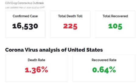 Recent Death Toll and Recovered data.