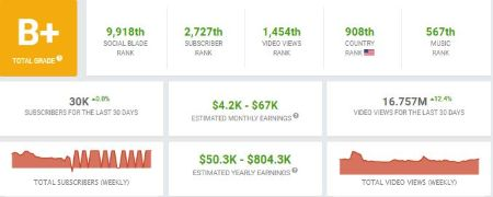 Trey Songz monthly and yearly channel earnings.