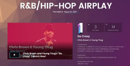 Chris Brown & Young Thug's 'Go Crazy' raches No.1 on R&B/Hip-Hop Airplay.